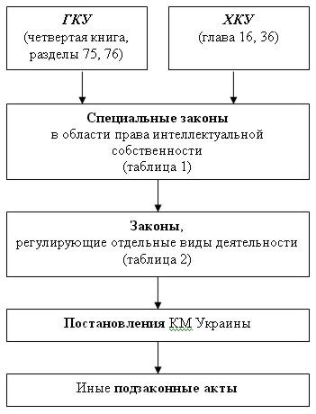 Иерархия нормативно-правовых