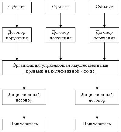 48 Закона об авторском праве)